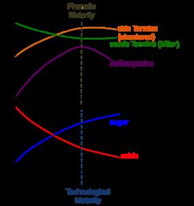 vinifika-oogst-grafiek